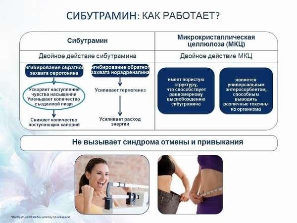 Редуксин для похудения