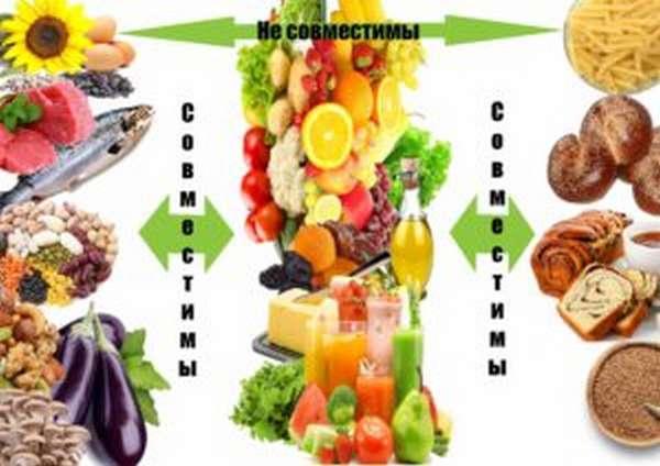 Раздельное питание | раздельное питание для похудения, меню, отзывы.