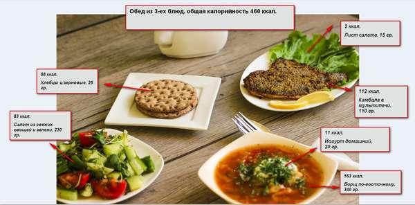 Примерное меню на подсчете калорий