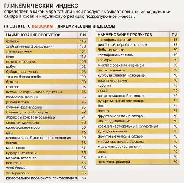 таблица углеводов
