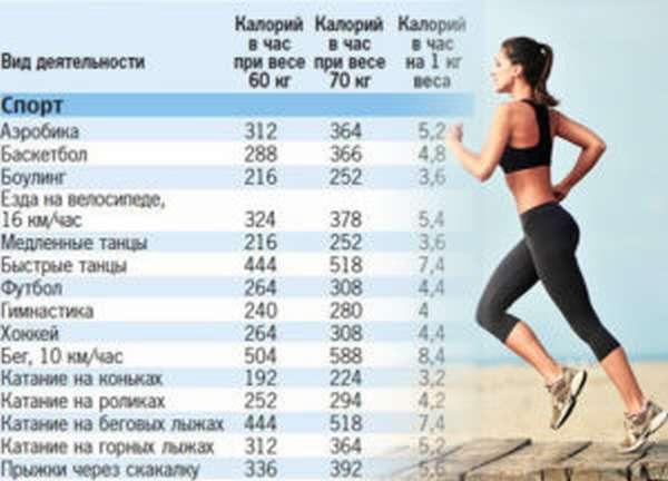 Виды спорта для похудения