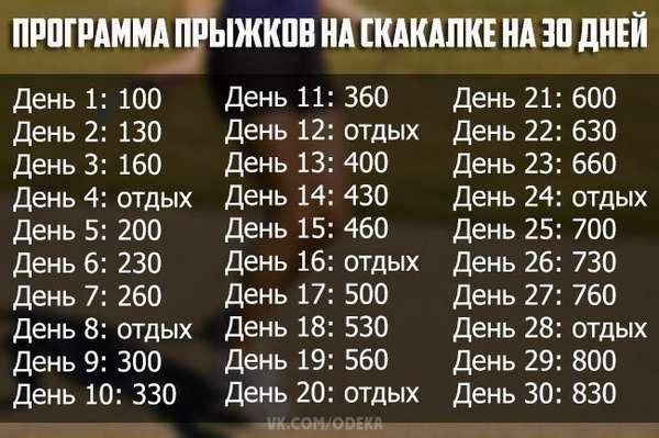 Таблица прыжков для программы похудения
