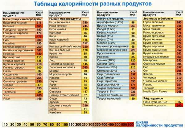 Таблица калорий