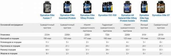Изолят Протеина что это такое