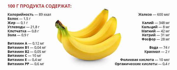 Состав и свойства бананов