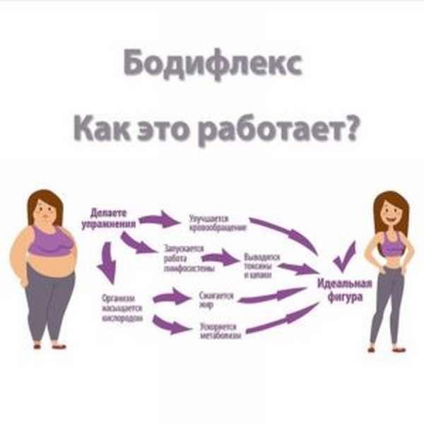Как работает бодифлекс