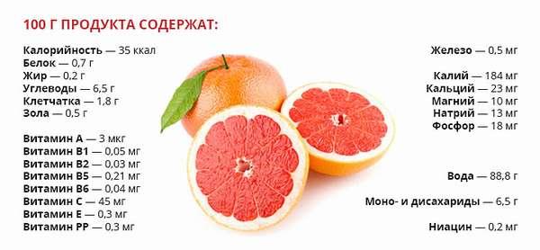 Свойства грейпфрута
