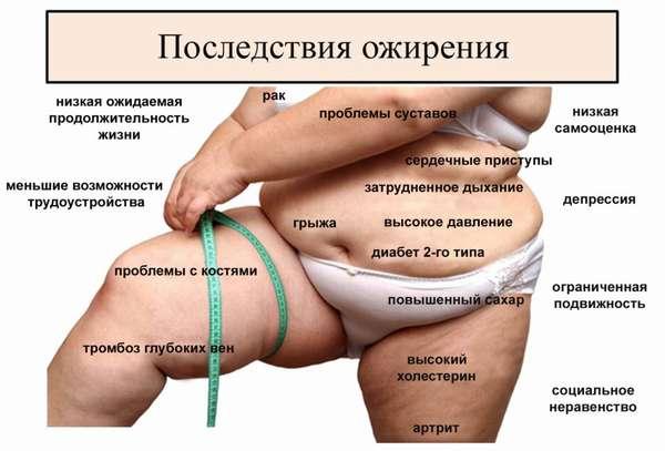Что происходит с внутренними органами