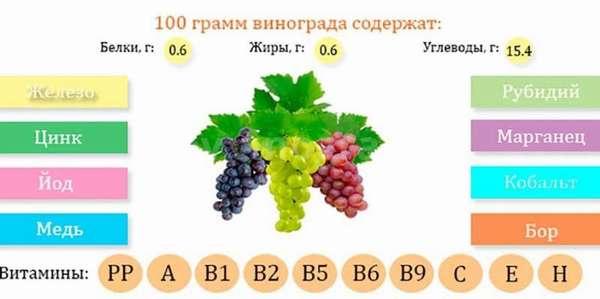 Полезные компоненты винограда