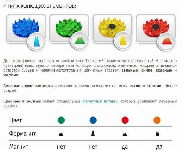 Цветовые отличия аппликаторов