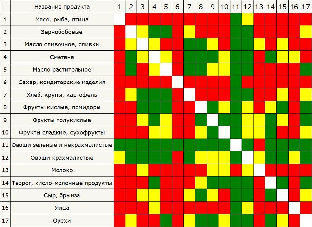 Таблица сочетаемости продуктов по Шелтону