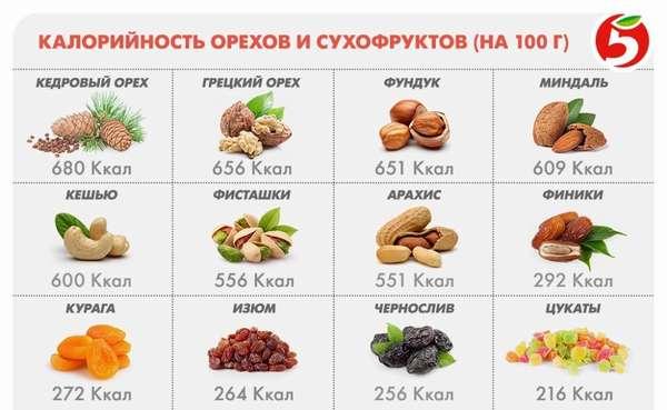 Орехи и семена имеют очень высокую калорийность