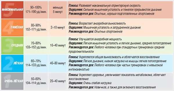 Соблюдение пульса во время кардионагрузок